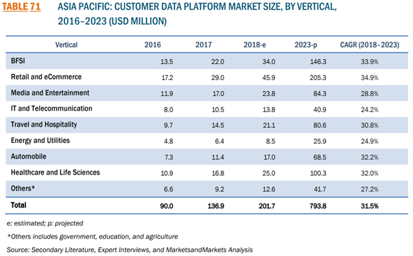 CDP Market Size by Vertical 2016-2023