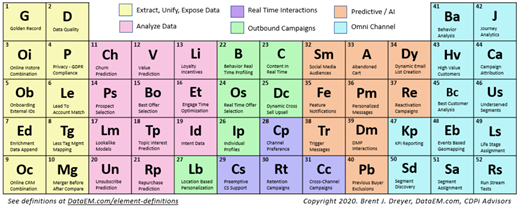 CDP Periodic Table