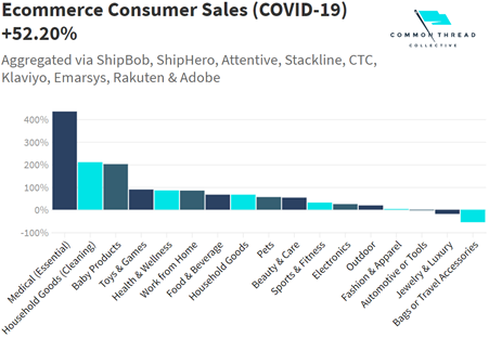 Ecommerce Spending Trends on Different Retail Sectors during Coronavirus - COVID-19 Data
