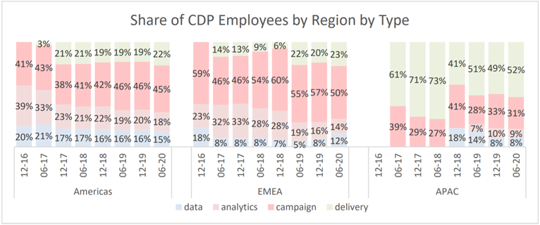 Share of CDP Employees by Region by Type 2020