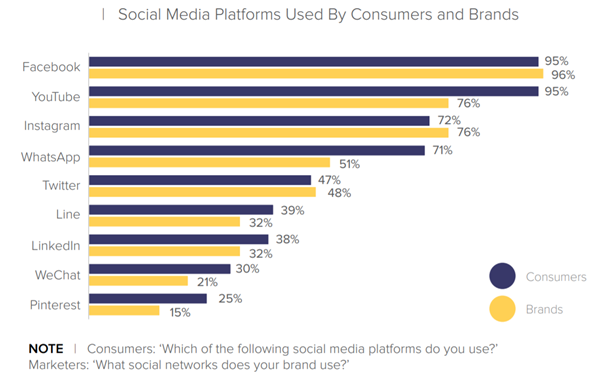 Social media used by consumers and brands by Magento Hootsuite Econsultancy