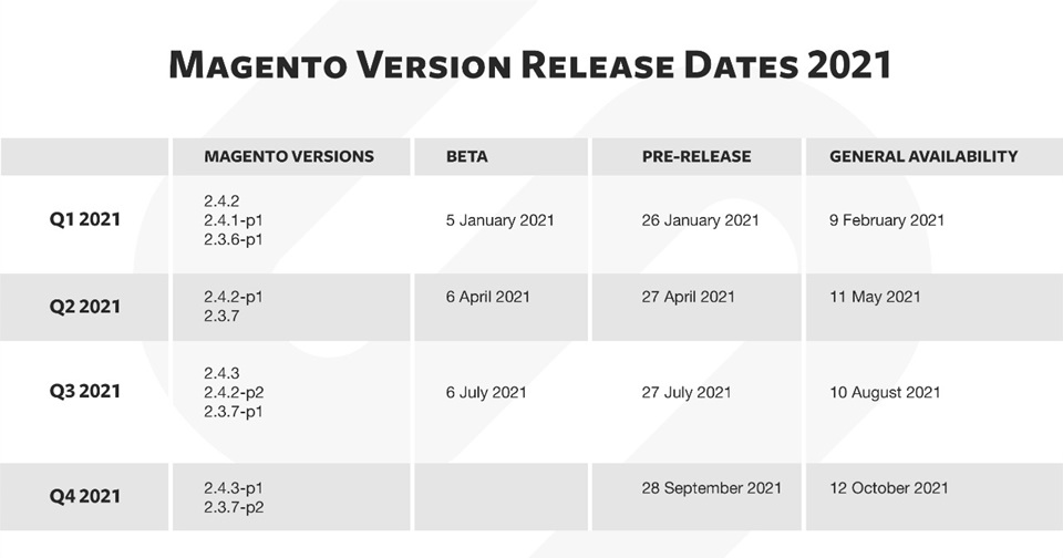 Magento Version Release Dates Calendar 2021
